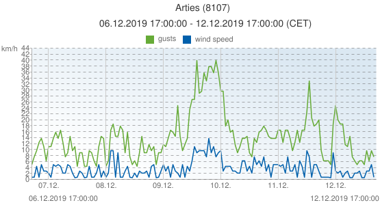 Arties, Spain (8107): wind speed & gusts: 06.12.2019 17:00:00 - 12.12.2019 17:00:00 (CET)