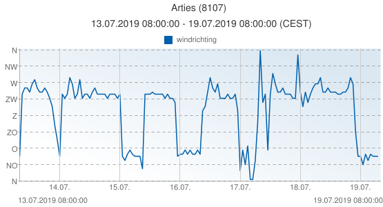 Arties, Spanje (8107): windrichting: 13.07.2019 08:00:00 - 19.07.2019 08:00:00 (CEST)
