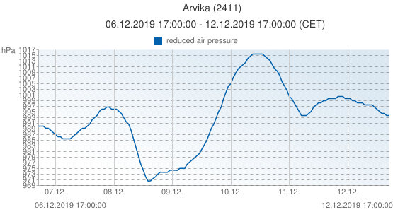 Arvika, Sweden (2411): reduced air pressure: 06.12.2019 17:00:00 - 12.12.2019 17:00:00 (CET)