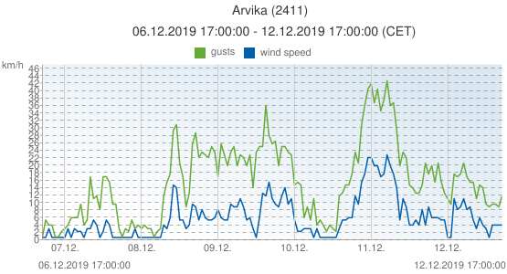 Arvika, Sweden (2411): wind speed & gusts: 06.12.2019 17:00:00 - 12.12.2019 17:00:00 (CET)