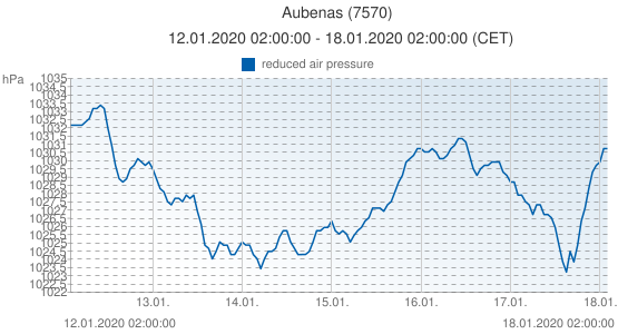 Aubenas, France (7570): reduced air pressure: 12.01.2020 02:00:00 - 18.01.2020 02:00:00 (CET)