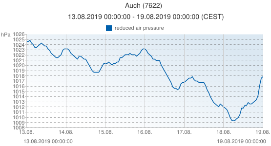 Auch, France (7622): reduced air pressure: 13.08.2019 00:00:00 - 19.08.2019 00:00:00 (CEST)