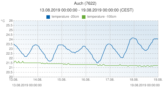 Auch, France (7622): temperature -20cm & temperature -100cm: 13.08.2019 00:00:00 - 19.08.2019 00:00:00 (CEST)