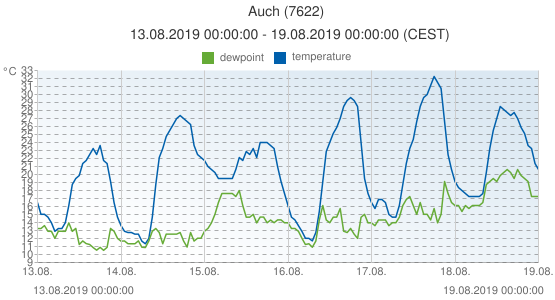 Auch, France (7622): temperature & dewpoint: 13.08.2019 00:00:00 - 19.08.2019 00:00:00 (CEST)