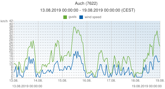 Auch, France (7622): wind speed & gusts: 13.08.2019 00:00:00 - 19.08.2019 00:00:00 (CEST)