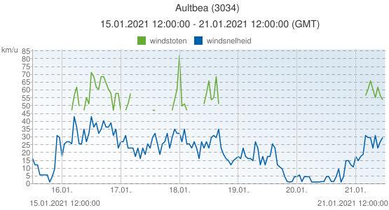 Aultbea, Groot Brittannië (3034): windsnelheid & windstoten: 15.01.2021 12:00:00 - 21.01.2021 12:00:00 (GMT)