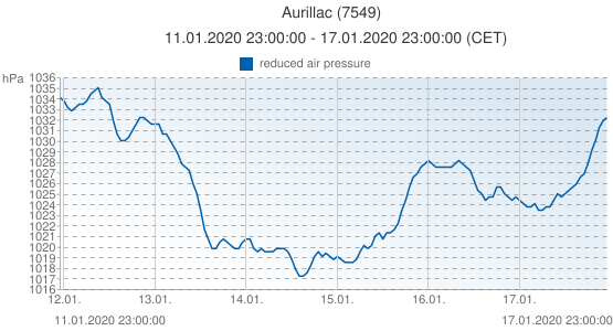 Aurillac, France (7549): reduced air pressure: 11.01.2020 23:00:00 - 17.01.2020 23:00:00 (CET)