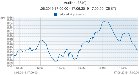 Aurillac, France (7549): reduced air pressure: 11.06.2019 17:00:00 - 17.06.2019 17:00:00 (CEST)