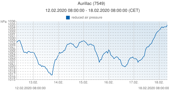 Aurillac, France (7549): reduced air pressure: 12.02.2020 08:00:00 - 18.02.2020 08:00:00 (CET)