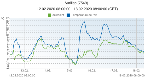 Aurillac, France (7549): Température de l'air & dewpoint: 12.02.2020 08:00:00 - 18.02.2020 08:00:00 (CET)