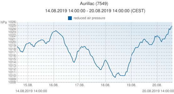 Aurillac, France (7549): reduced air pressure: 14.08.2019 14:00:00 - 20.08.2019 14:00:00 (CEST)