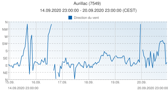 Aurillac, France (7549): Direction du vent: 14.09.2020 23:00:00 - 20.09.2020 23:00:00 (CEST)