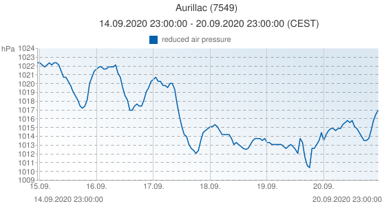 Aurillac, France (7549): reduced air pressure: 14.09.2020 23:00:00 - 20.09.2020 23:00:00 (CEST)