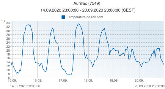 Aurillac, France (7549): Température de l'air 5cm: 14.09.2020 23:00:00 - 20.09.2020 23:00:00 (CEST)