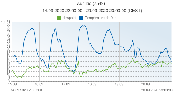 Aurillac, France (7549): Température de l'air & dewpoint: 14.09.2020 23:00:00 - 20.09.2020 23:00:00 (CEST)