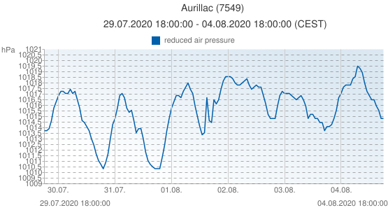 Aurillac, France (7549): reduced air pressure: 29.07.2020 18:00:00 - 04.08.2020 18:00:00 (CEST)