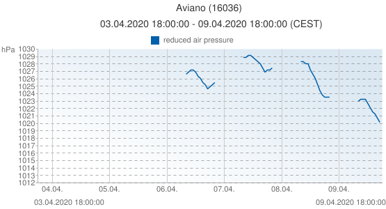 Aviano, Italia (16036): reduced air pressure: 03.04.2020 18:00:00 - 09.04.2020 18:00:00 (CEST)