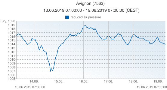 Avignon, France (7563): reduced air pressure: 13.06.2019 07:00:00 - 19.06.2019 07:00:00 (CEST)
