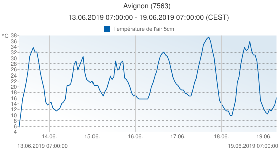 Avignon, France (7563): Température de l'air 5cm: 13.06.2019 07:00:00 - 19.06.2019 07:00:00 (CEST)