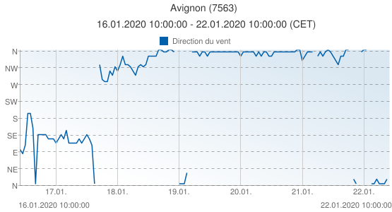 Avignon, France (7563): Direction du vent: 16.01.2020 10:00:00 - 22.01.2020 10:00:00 (CET)