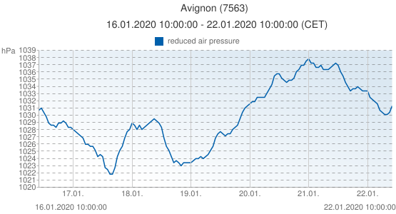 Avignon, France (7563): reduced air pressure: 16.01.2020 10:00:00 - 22.01.2020 10:00:00 (CET)