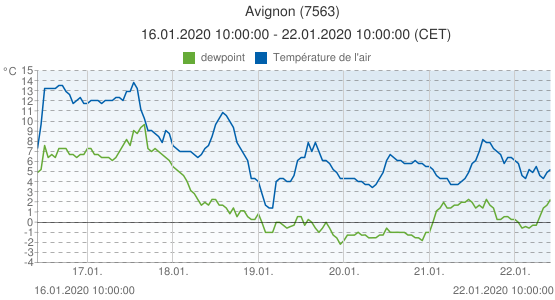 Avignon, France (7563): Température de l'air & dewpoint: 16.01.2020 10:00:00 - 22.01.2020 10:00:00 (CET)