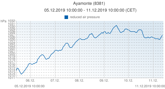 Ayamonte, Spain (8381): reduced air pressure: 05.12.2019 10:00:00 - 11.12.2019 10:00:00 (CET)