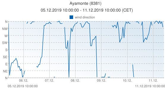 Ayamonte, Spain (8381): wind direction: 05.12.2019 10:00:00 - 11.12.2019 10:00:00 (CET)