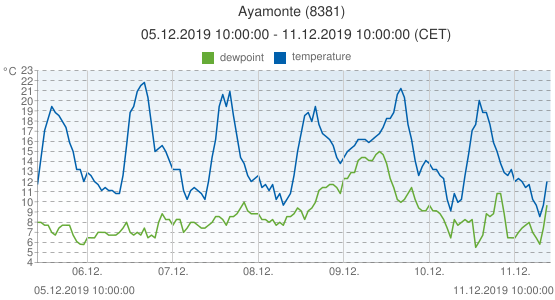 Ayamonte, Spain (8381): temperature & dewpoint: 05.12.2019 10:00:00 - 11.12.2019 10:00:00 (CET)