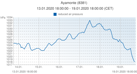 Ayamonte, España (8381): reduced air pressure: 13.01.2020 18:00:00 - 19.01.2020 18:00:00 (CET)