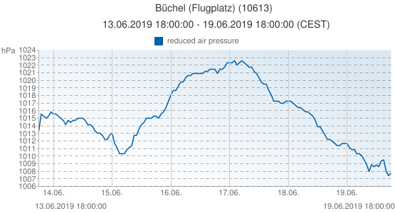 Büchel (Flugplatz), Allemagne (10613): reduced air pressure: 13.06.2019 18:00:00 - 19.06.2019 18:00:00 (CEST)