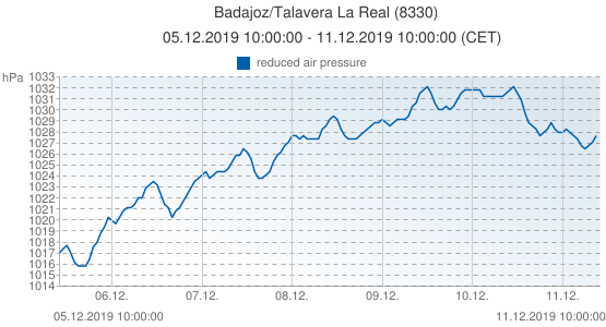 Badajoz/Talavera La Real, Spain (8330): reduced air pressure: 05.12.2019 10:00:00 - 11.12.2019 10:00:00 (CET)