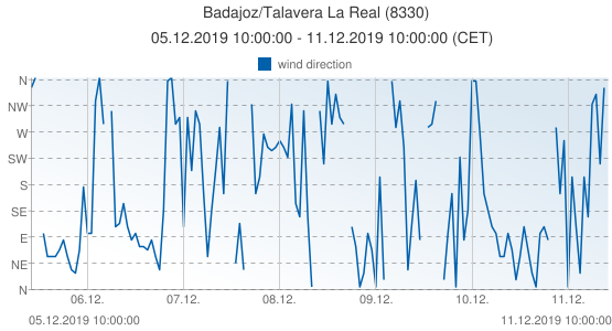 Badajoz/Talavera La Real, Spain (8330): wind direction: 05.12.2019 10:00:00 - 11.12.2019 10:00:00 (CET)