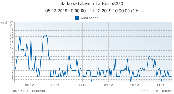 Badajoz/Talavera La Real, Spain (8330): wind speed: 05.12.2019 10:00:00 - 11.12.2019 10:00:00 (CET)