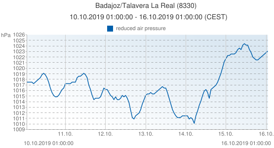Badajoz/Talavera La Real, España (8330): reduced air pressure: 10.10.2019 01:00:00 - 16.10.2019 01:00:00 (CEST)