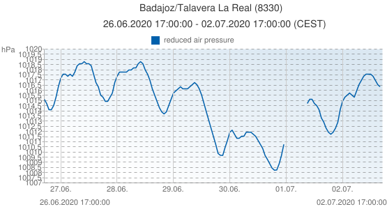 Badajoz/Talavera La Real, España (8330): reduced air pressure: 26.06.2020 17:00:00 - 02.07.2020 17:00:00 (CEST)