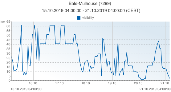 Bale-Mulhouse, France (7299): visibility: 15.10.2019 04:00:00 - 21.10.2019 04:00:00 (CEST)