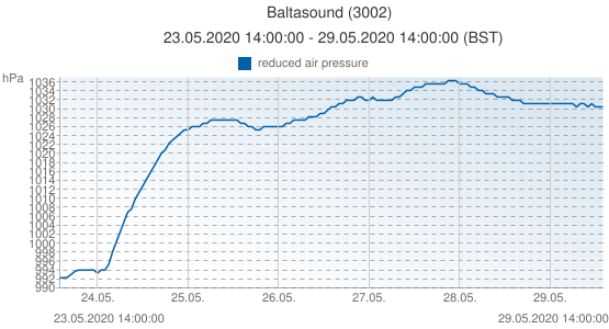 Baltasound, United Kingdom (3002): reduced air pressure: 23.05.2020 14:00:00 - 29.05.2020 14:00:00 (BST)