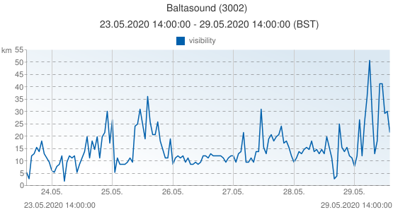 Baltasound, United Kingdom (3002): visibility: 23.05.2020 14:00:00 - 29.05.2020 14:00:00 (BST)