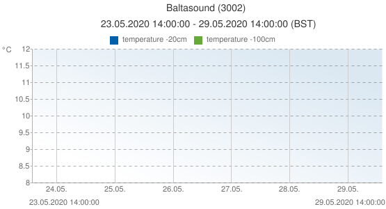 Baltasound, United Kingdom (3002): temperature -20cm: 23.05.2020 14:00:00 - 29.05.2020 14:00:00 (BST)