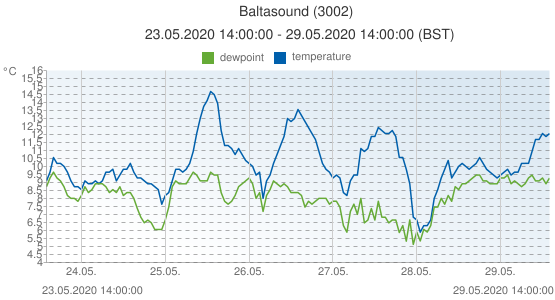 Baltasound, United Kingdom (3002): temperature & dewpoint: 23.05.2020 14:00:00 - 29.05.2020 14:00:00 (BST)