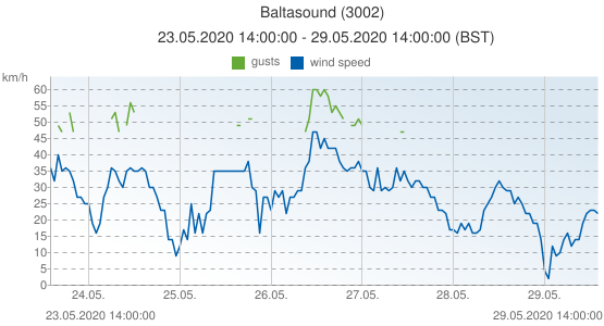 Baltasound, United Kingdom (3002): wind speed & gusts: 23.05.2020 14:00:00 - 29.05.2020 14:00:00 (BST)