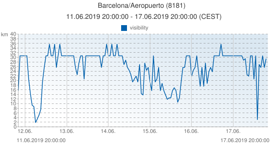 Barcelona/Aeropuerto, Spain (8181): visibility: 11.06.2019 20:00:00 - 17.06.2019 20:00:00 (CEST)
