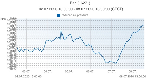 Bari, Italia (16271): reduced air pressure: 02.07.2020 13:00:00 - 08.07.2020 13:00:00 (CEST)