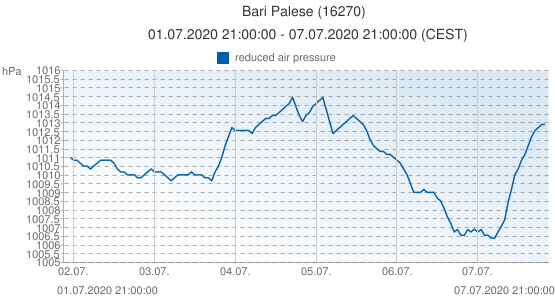 Bari Palese, Italy (16270): reduced air pressure: 01.07.2020 21:00:00 - 07.07.2020 21:00:00 (CEST)