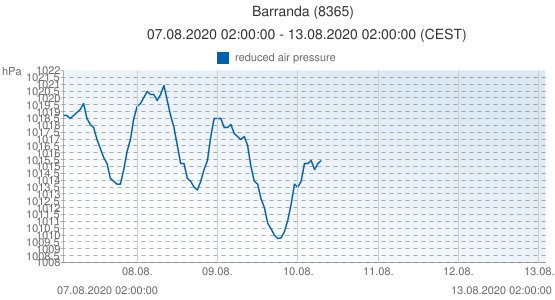 Barranda, España (8365): reduced air pressure: 07.08.2020 02:00:00 - 13.08.2020 02:00:00 (CEST)