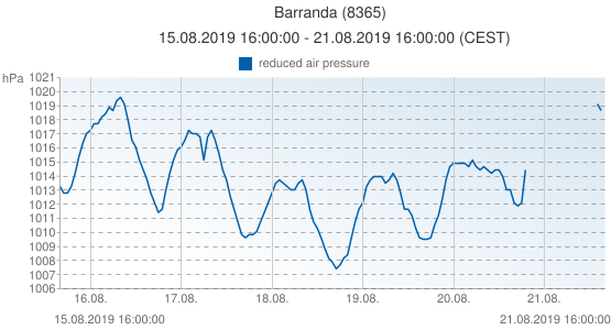 Barranda, España (8365): reduced air pressure: 15.08.2019 16:00:00 - 21.08.2019 16:00:00 (CEST)