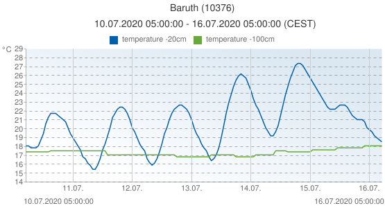 Baruth, Germany (10376): temperature -20cm & temperature -100cm: 10.07.2020 05:00:00 - 16.07.2020 05:00:00 (CEST)