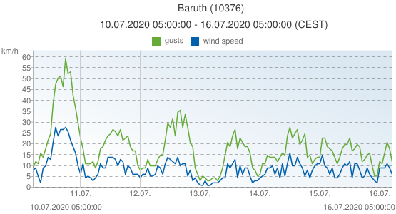 Baruth, Germany (10376): wind speed & gusts: 10.07.2020 05:00:00 - 16.07.2020 05:00:00 (CEST)