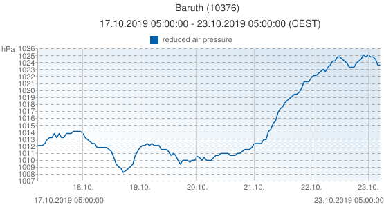 Baruth, Germany (10376): reduced air pressure: 17.10.2019 05:00:00 - 23.10.2019 05:00:00 (CEST)